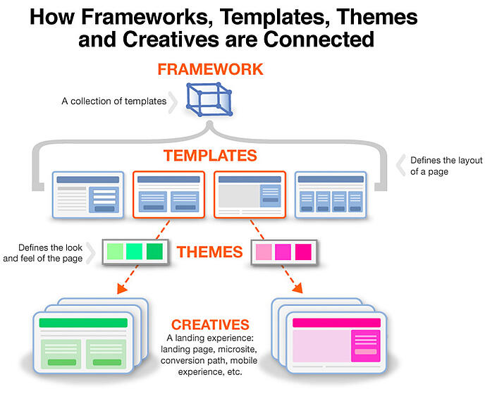 FrameworksTemplatesThemes